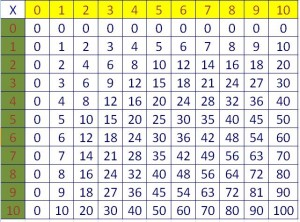 tabla pitagorica
